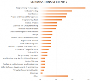 submissions SECR 2017